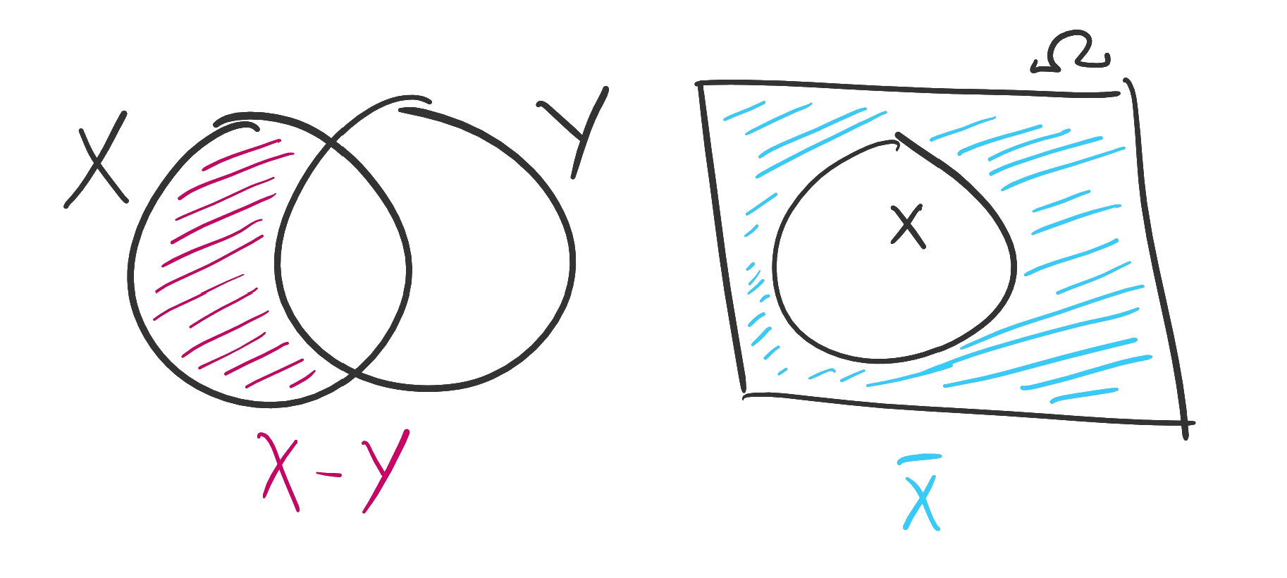 On the left, two sets X and Y are pictured as overlapping circles. The region within X, excluding the portion that is also part of Y, is shaded in pink. This is a picture of the difference X minus Y. On the right, a set X, pictured as a circle, is shown contained in its universal set, pictured as a rectangle. The region between the rectangle and circle is shaded in blue, representing the complement of X.