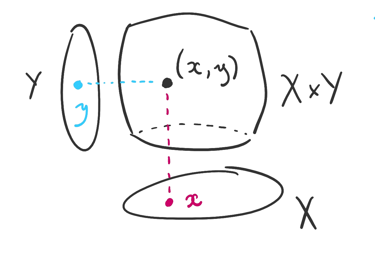 A picture of the product of two sets is shown. One element of the first set and one element of the second combine to make an ordered pair in the product.