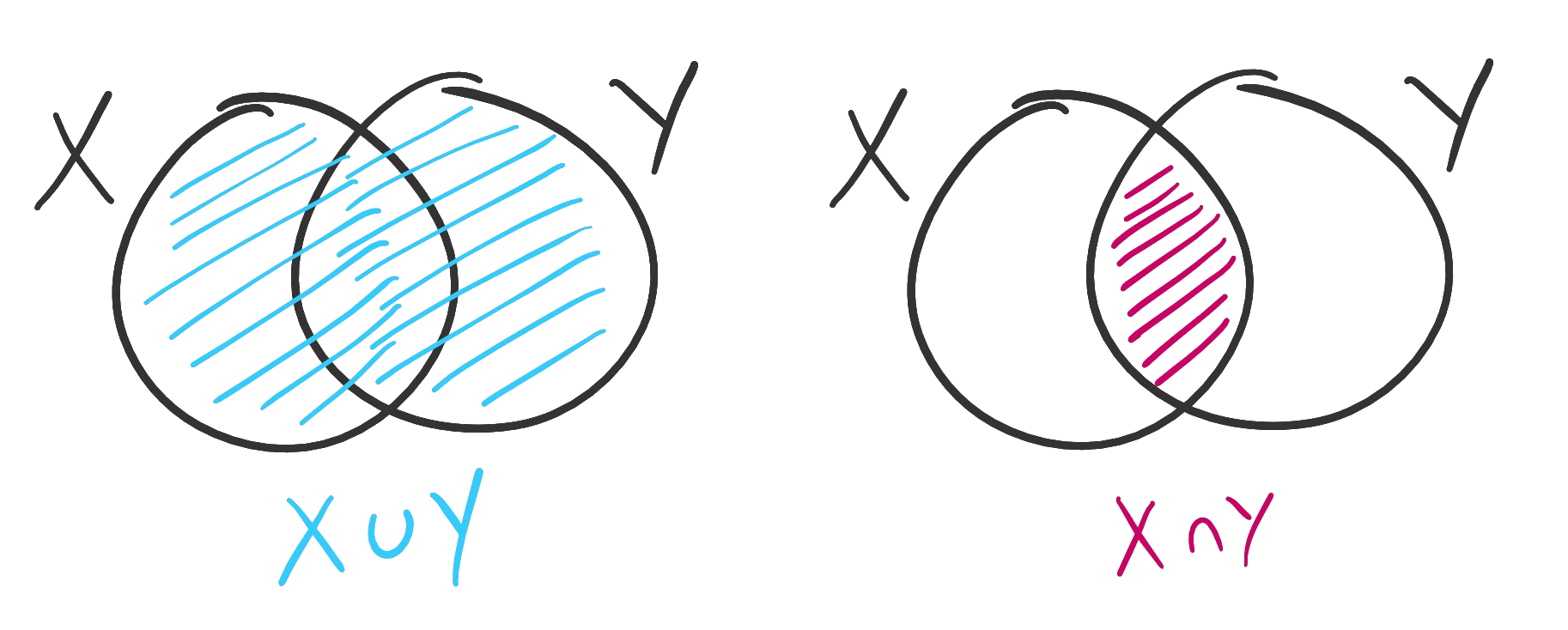 On the left, two sets X and Y are pictured as overlapping circles. The region within both circles together - the union of the sets - is shaded in blue. On the right, only the region that is part of both circles - their intersection - is shaded in pink.
