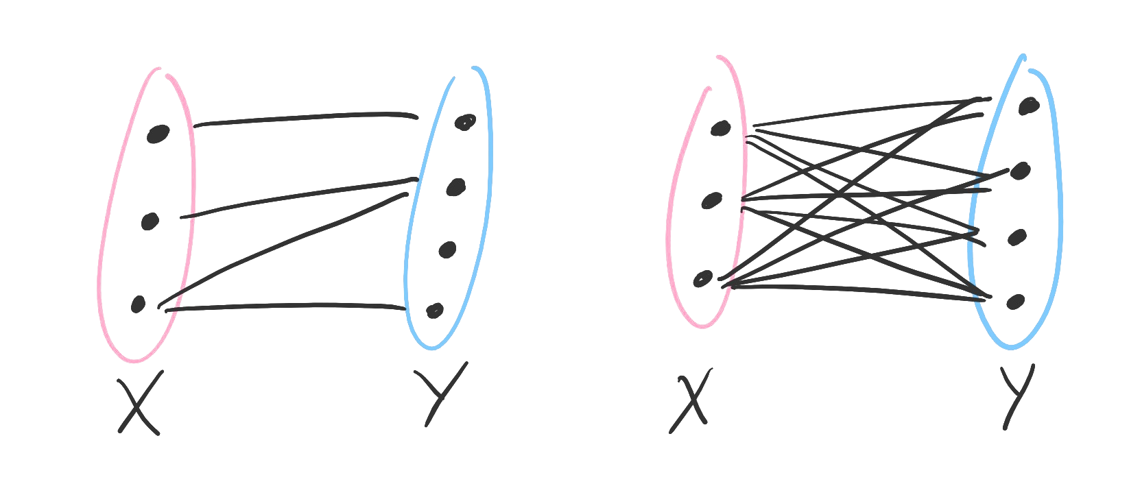 On the left, many objects are each paired with an object (universal-existential). On the right, many objects are paired with many objects (universal-universal).