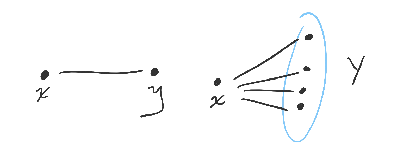 On the left, one object is paired with one object (existential-existential). On the right, one object is paired with many objects (existential-universal).